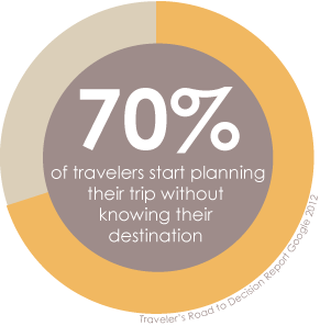 70% of travelers start planning their trip without knowing their destination